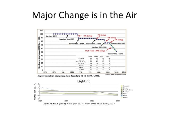 Major Change is in the Air