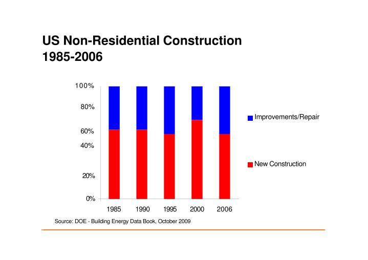 US Non-Residential Construction