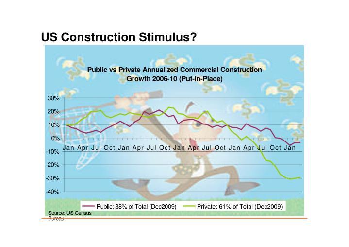 US Construction Stimulus?
