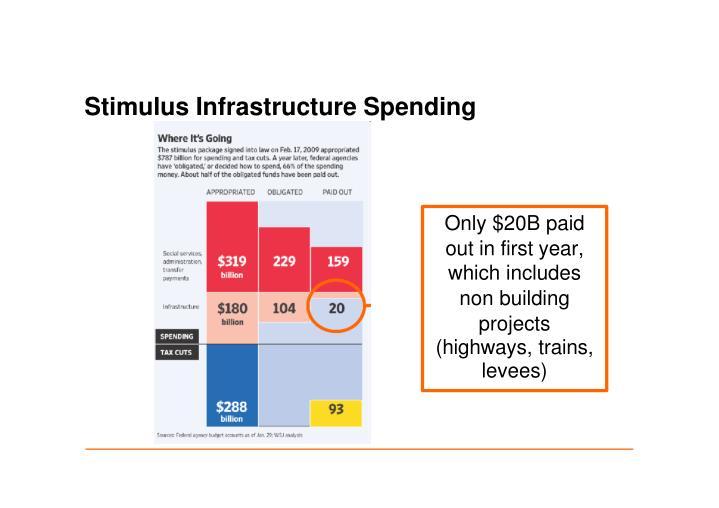 Stimulus Infrastructure Spending