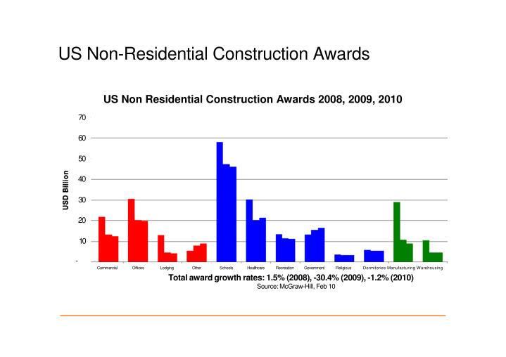 US Non-Residential Construction Awards