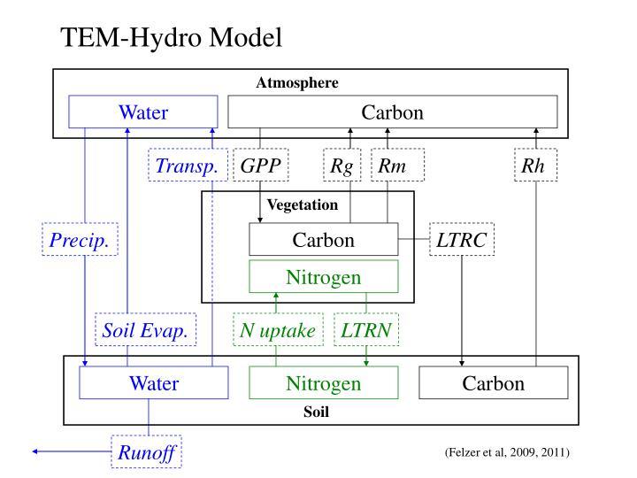 TEM-Hydro Model