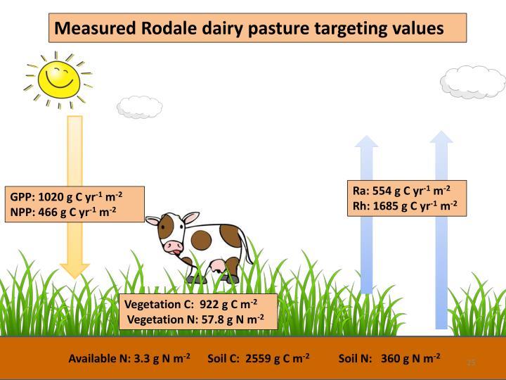 Measured Rodale dairy pasture targeting values