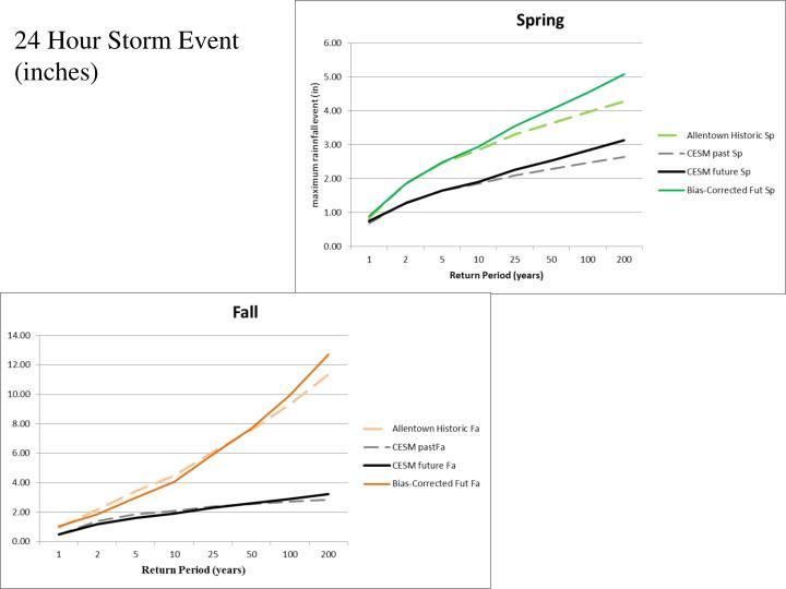 24 Hour Storm Event