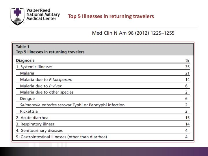 Top 5 Illnesses in returning travelers