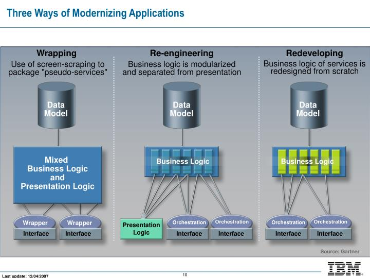 Three Ways of Modernizing Applications