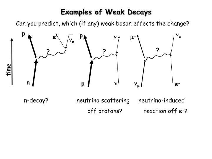 Can you predict, which (if any) weak boson effects the change?