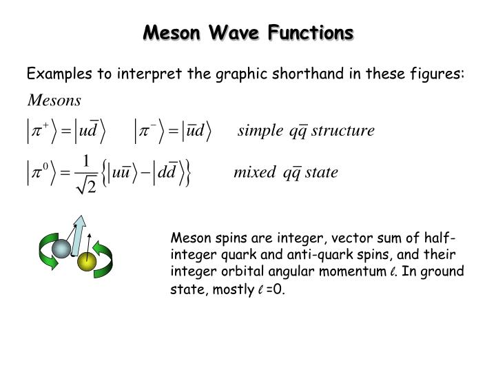 Meson Wave Functions