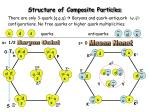 structure of composite particles