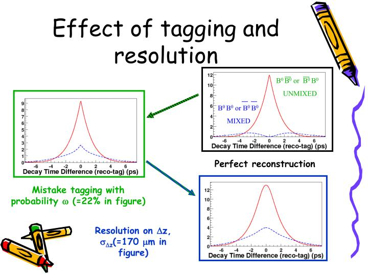 Effect of tagging and resolution