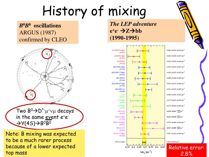 History of mixing