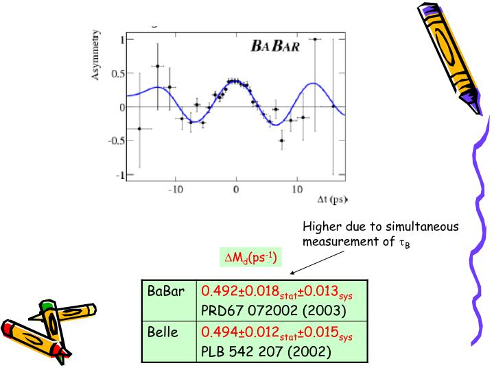 Higher due to simultaneous measurement of