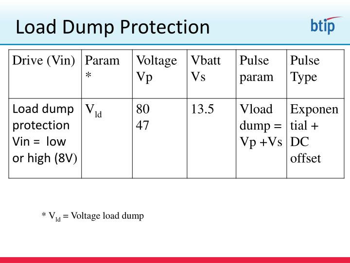 Load Dump Protection
