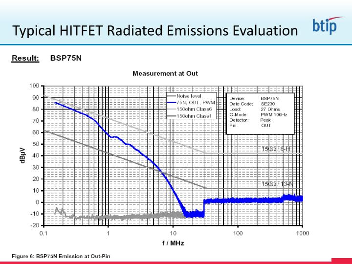 Typical HITFET Radiated Emissions Evaluation