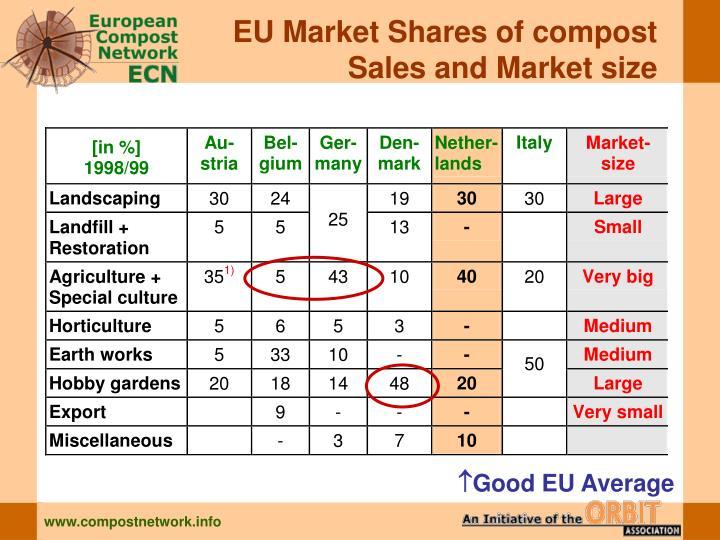 EU Market Shares of compost
