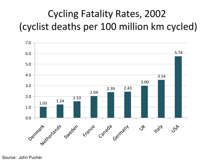 Cycling Fatality Rates, 2002