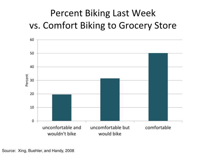Percent Biking Last Week