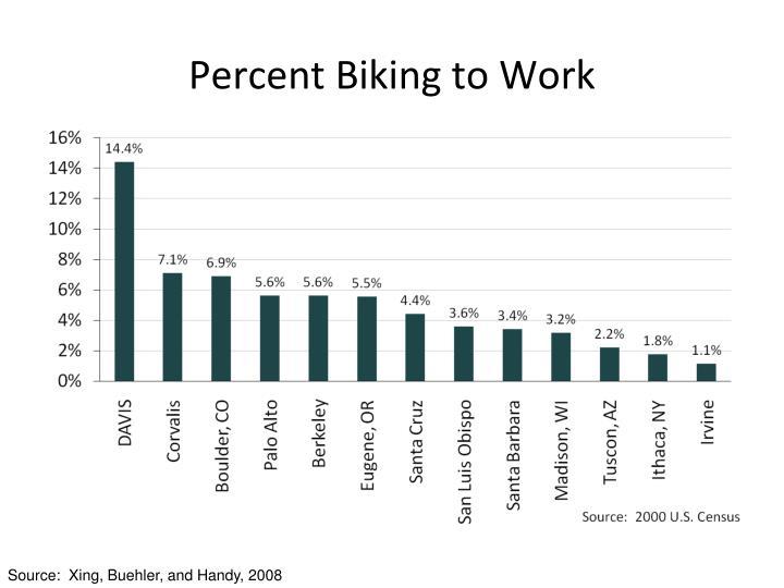 Percent Biking to Work