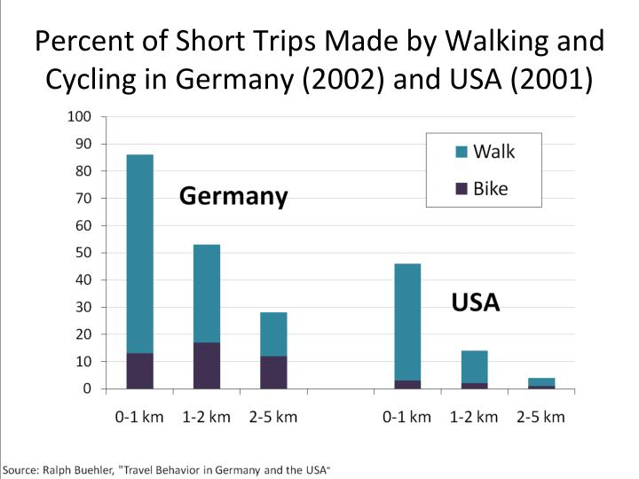 Percent of Short Trips Made by Walking and Cycling in Germany (2002) and USA (2001)