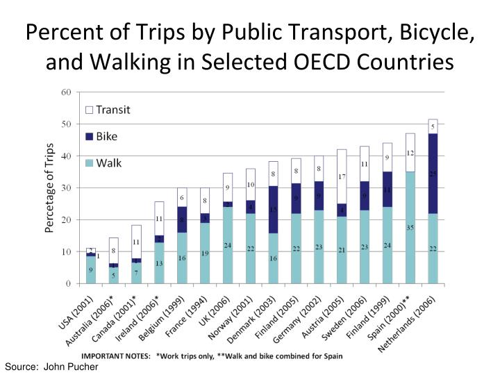 Percent of Trips by Public Transport, Bicycle,