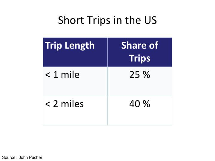 Short Trips in the US