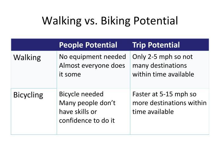 Walking vs. Biking Potential