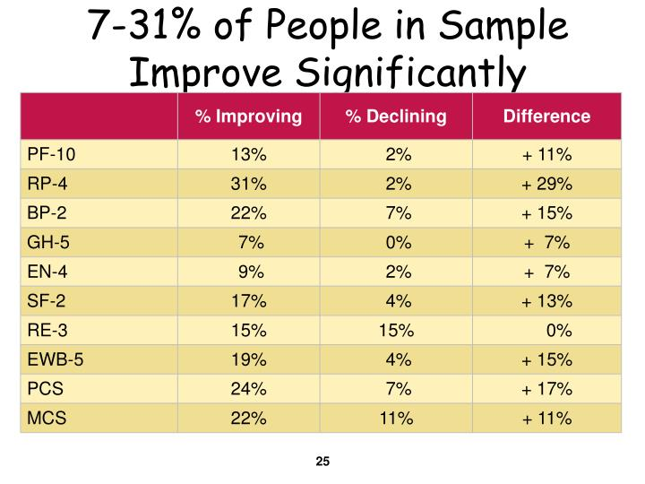 7-31% of People in Sample  Improve Significantly