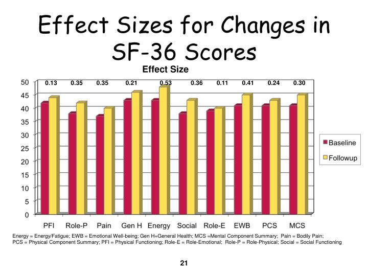Effect Sizes for Changes in