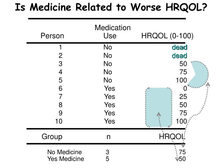 Is Medicine Related to Worse HRQOL?