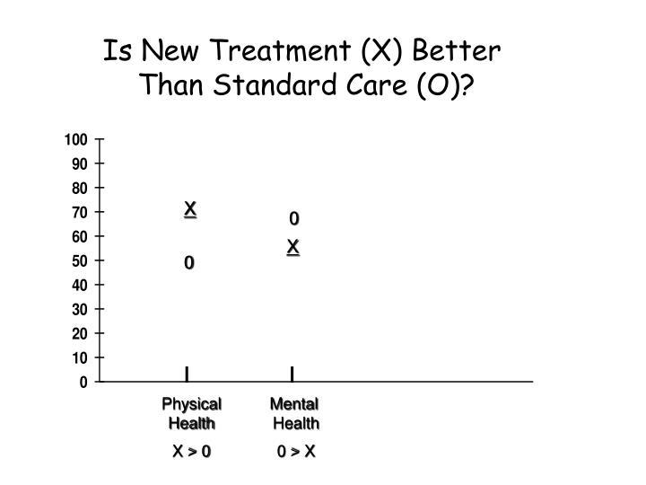 Is New Treatment (X) Better