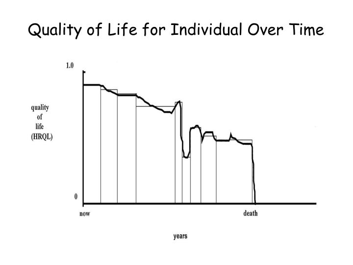 Quality of Life for Individual Over Time
