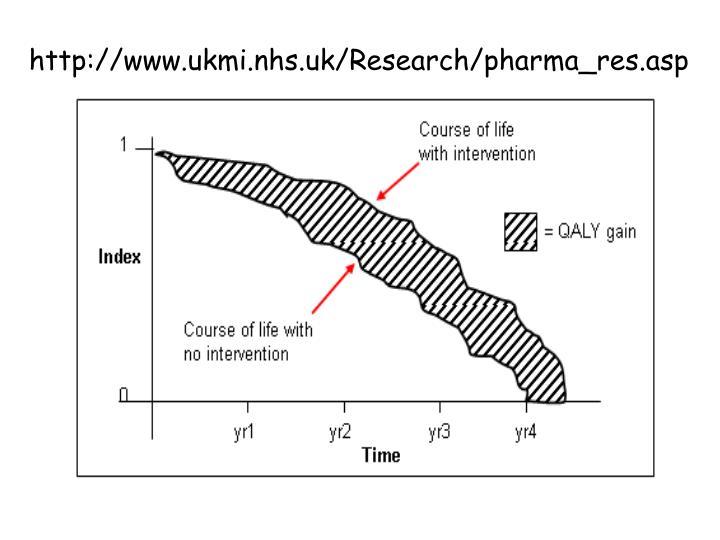 http://www.ukmi.nhs.uk/Research/pharma_res.asp