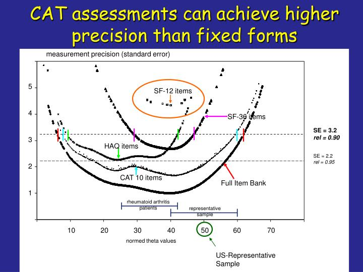 measurement precision (standard error)