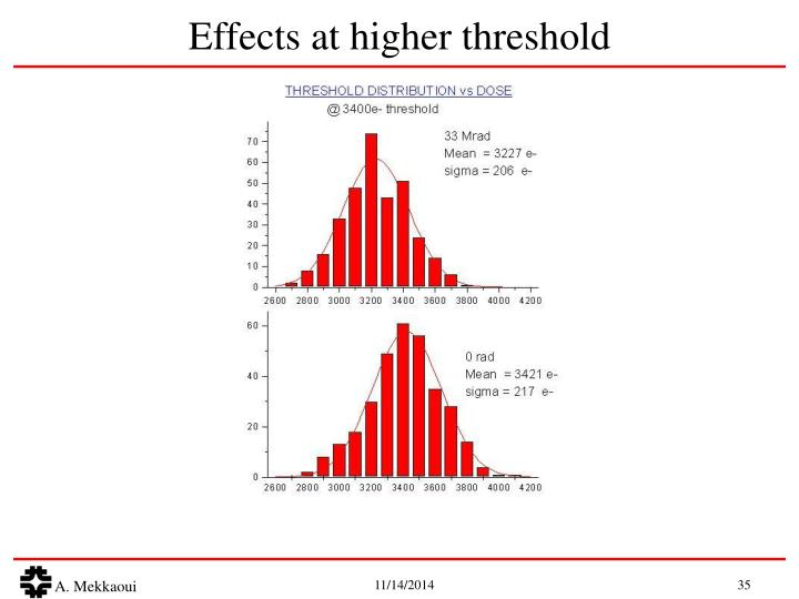 Effects at higher threshold