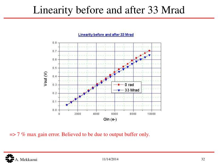 Linearity before and after 33 Mrad