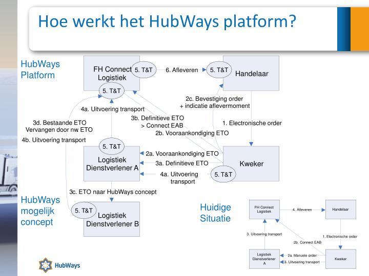 Hoe werkt het HubWays platform?