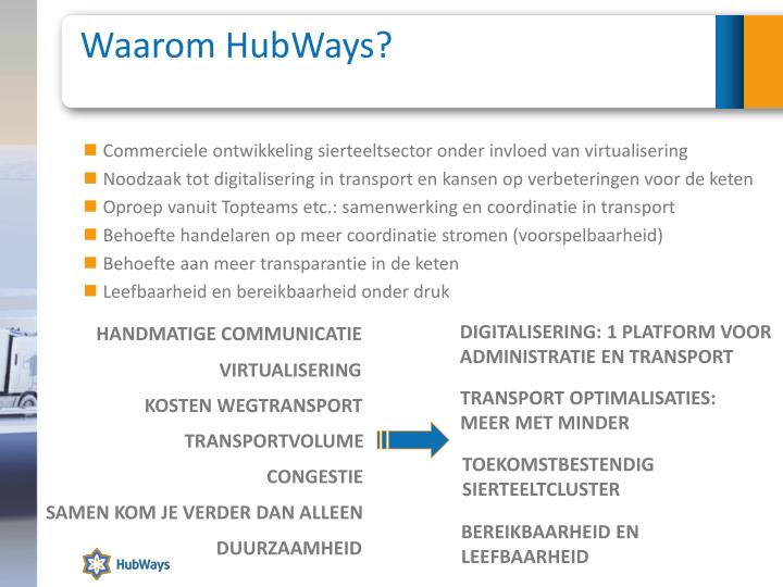 Waarom HubWays?