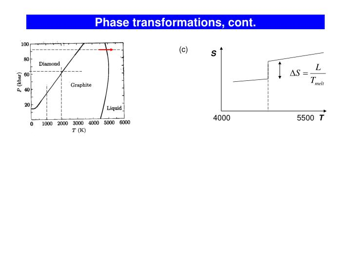 Phase transformations, cont.