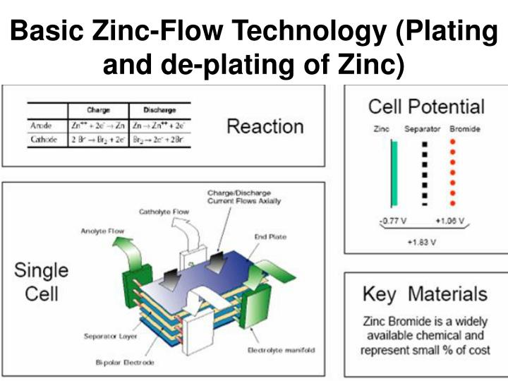 Basic Zinc-Flow Technology (Plating and de-plating of Zinc)