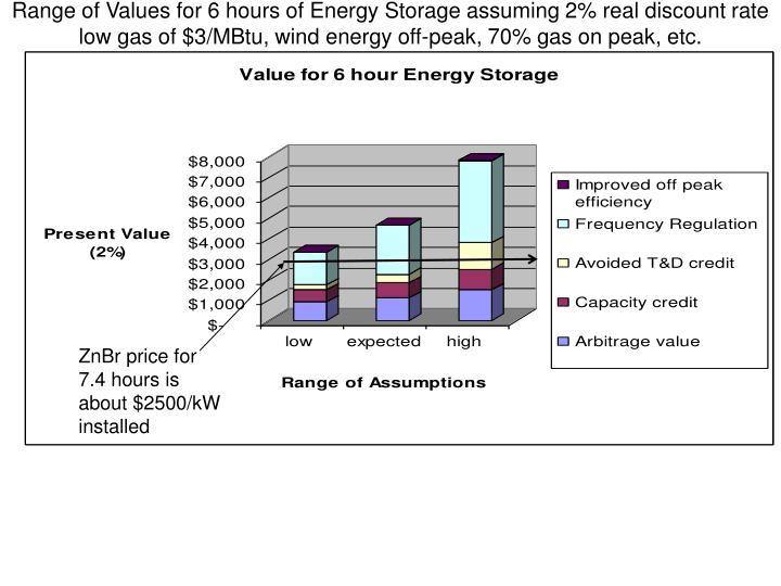 Range of Values for 6 hours of Energy Storage assuming 2% real discount rate