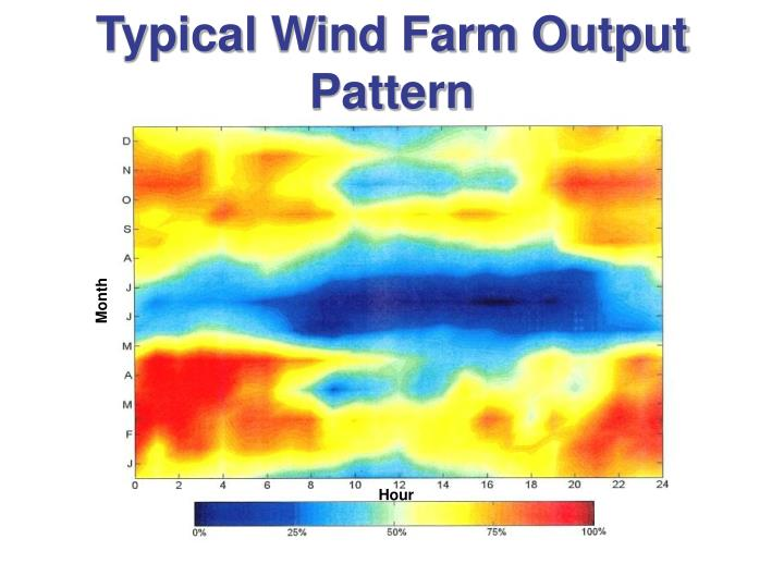 Typical Wind Farm Output Pattern