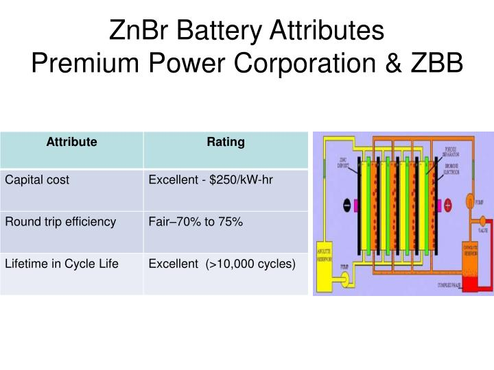 ZnBr Battery Attributes