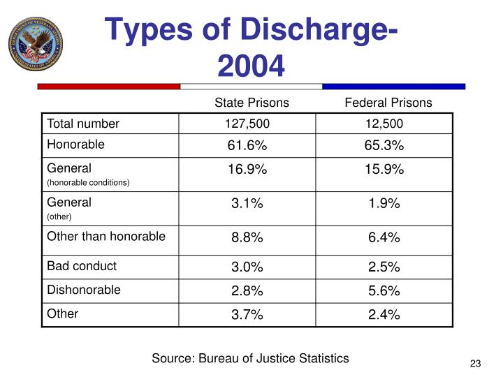 Types of Discharge-2004