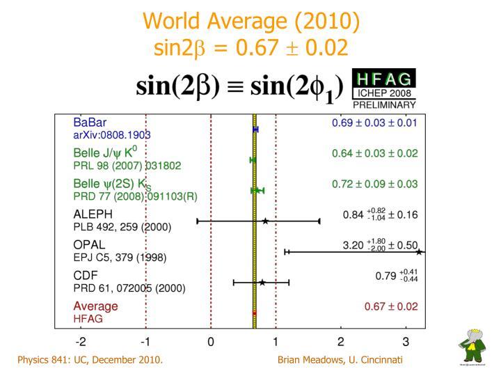 World Average (2010)
