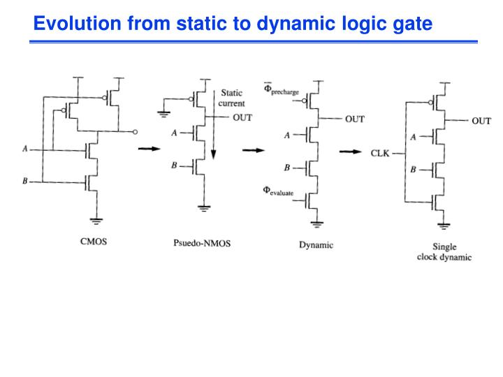 Evolution from static to dynamic logic gate