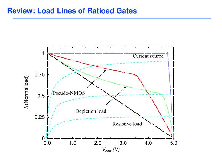 Review: Load Lines of Ratioed Gates