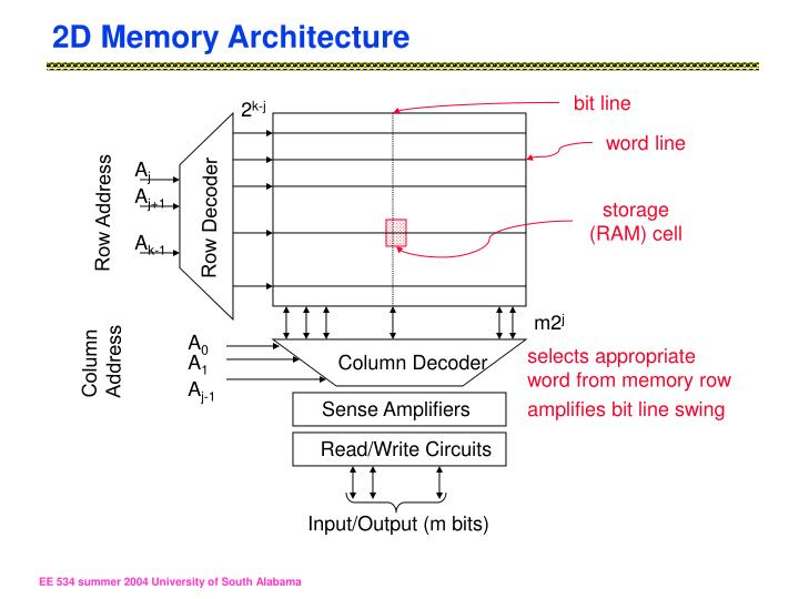 2D Memory Architecture