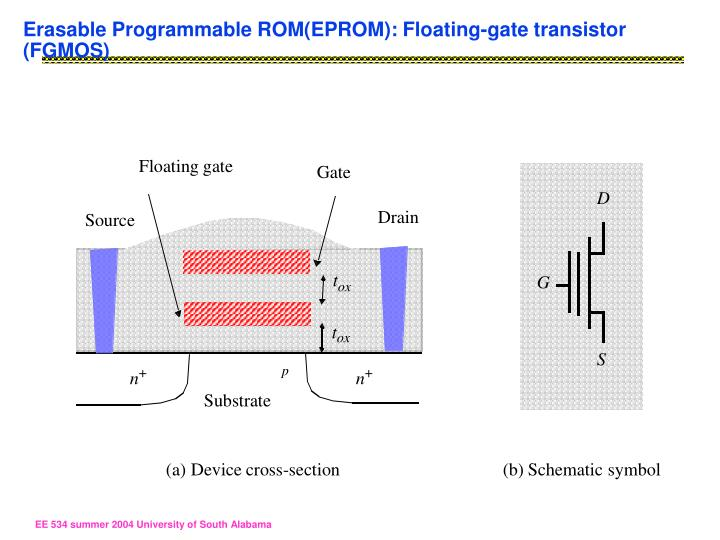 Erasable Programmable ROM(EPROM): Floating-gate transistor (FGMOS)