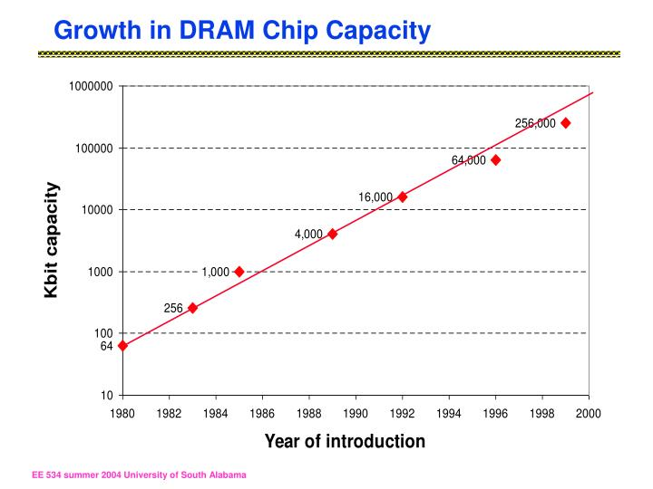 Growth in DRAM Chip Capacity