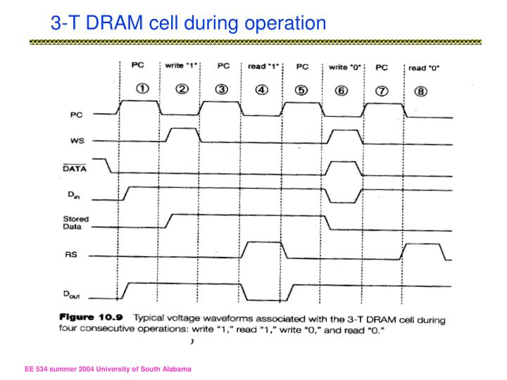 3-T DRAM cell during operation